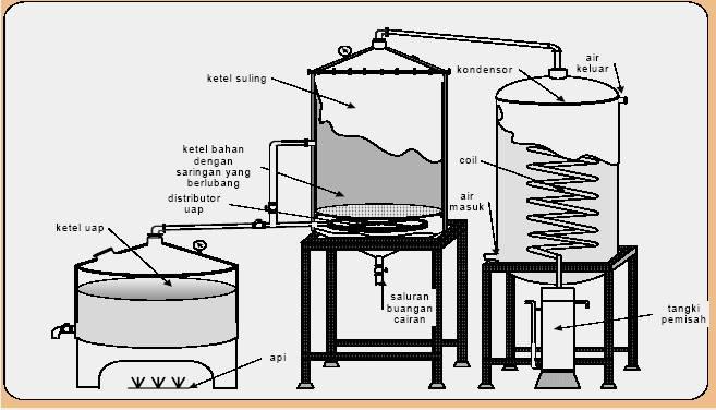 Cara Pembuatan Minyak Atsiri | Blog Rumah Mesin